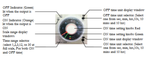 cycle timer